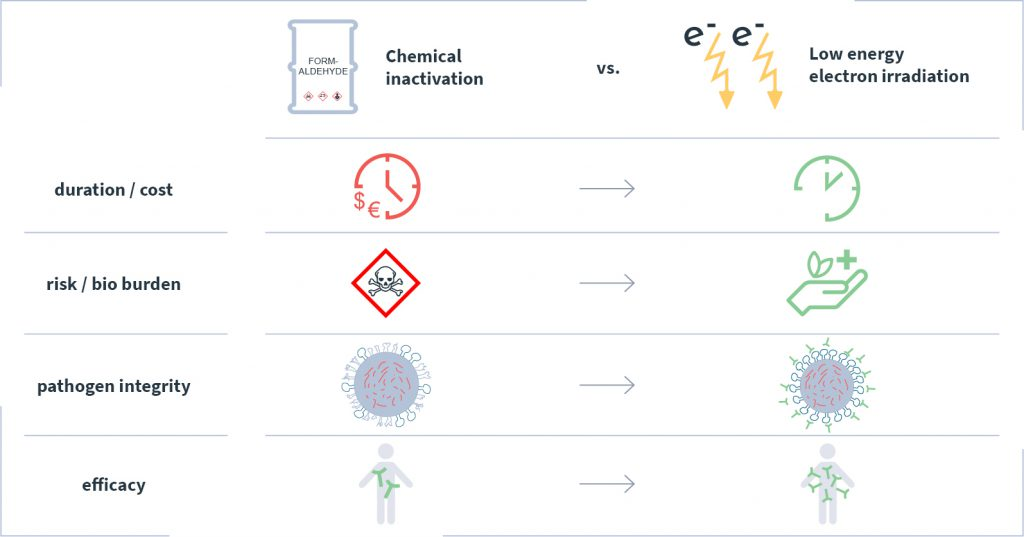 At a glance: comparison of the disadvantages of chemical processes with the advantages of LEEI